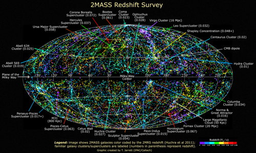 2MASS Redshift Survey