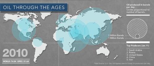 Oil Through the Ages (screenshot)